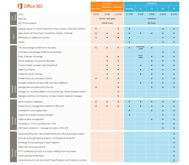 Office 365 Plans & Features : Compare & Choose Right Plan